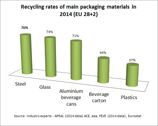 (4) recycling rates other packaging materials