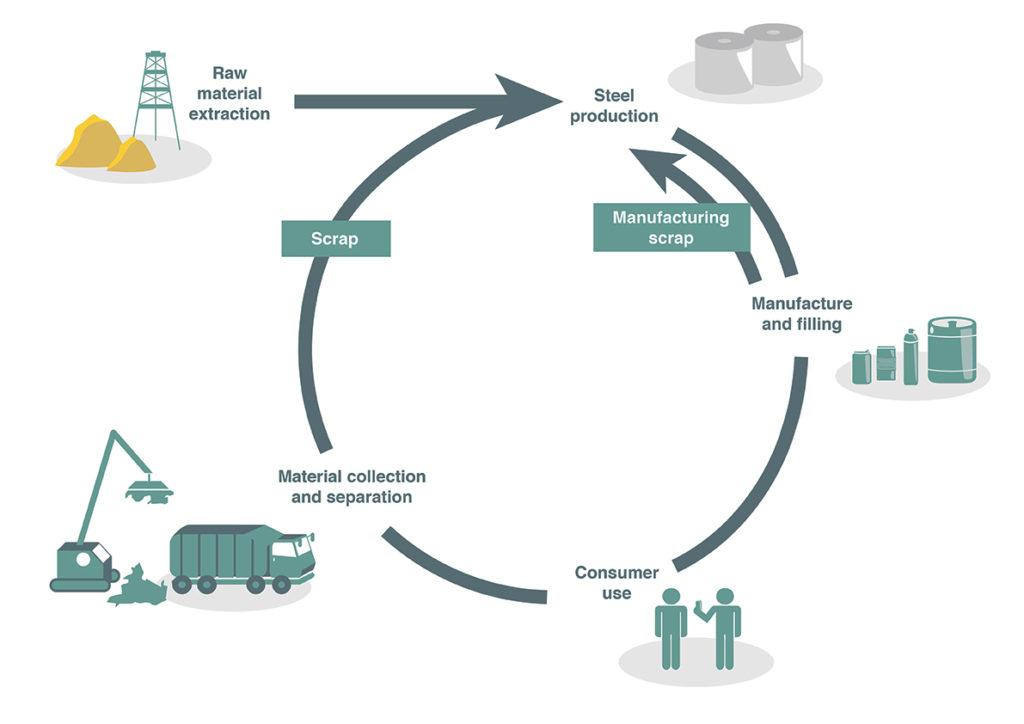 Steel Packaging Gets Circular Economy Boost Apeal