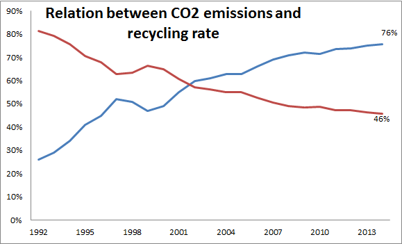 emissions vs recycling